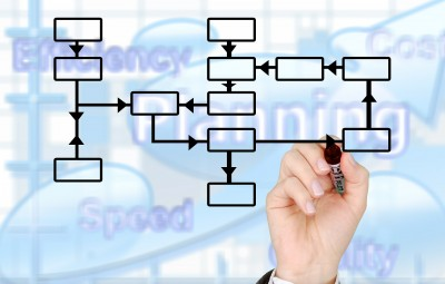Recruitment: systems procedure